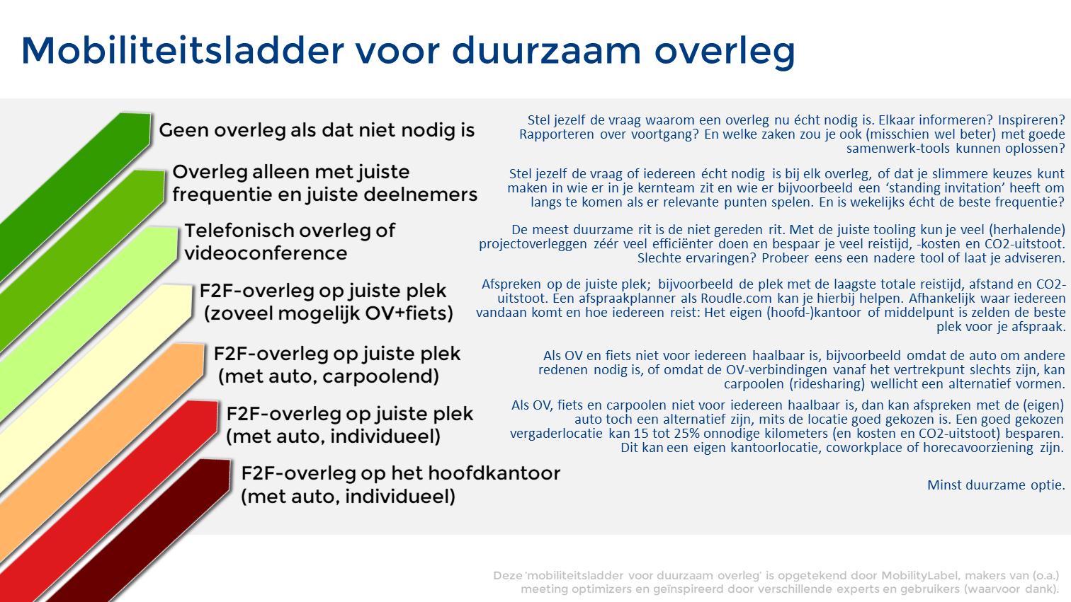 mobiliteitsladder voor duurzaam overleg